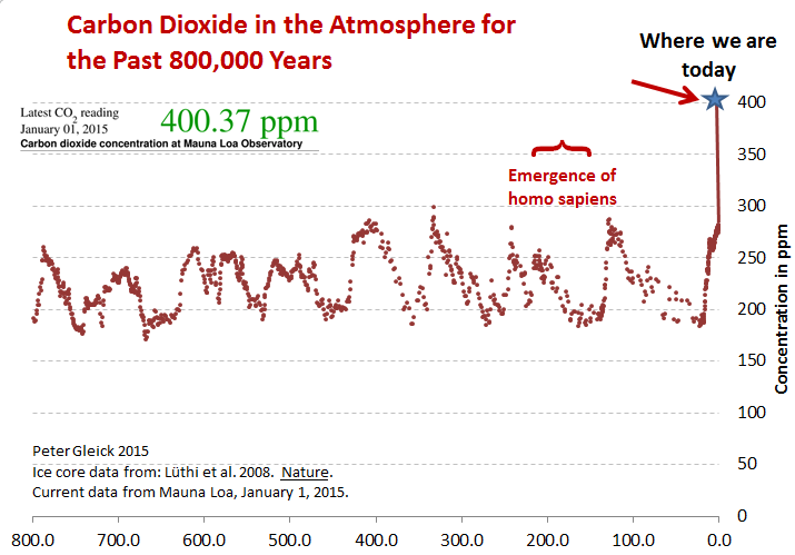 You are here.  [800,000 years of atmospheric CO2 levels up to now.] http://t.co/UnXzSiPnlu