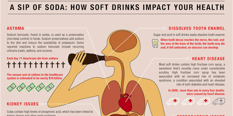 Another wonderful one via  ...@AHealthBlog: #Soda Infographic http://t.co/bbb362xEG0 http://t.co/vqPBZC0hHR http://t.co/CKvN64K31F