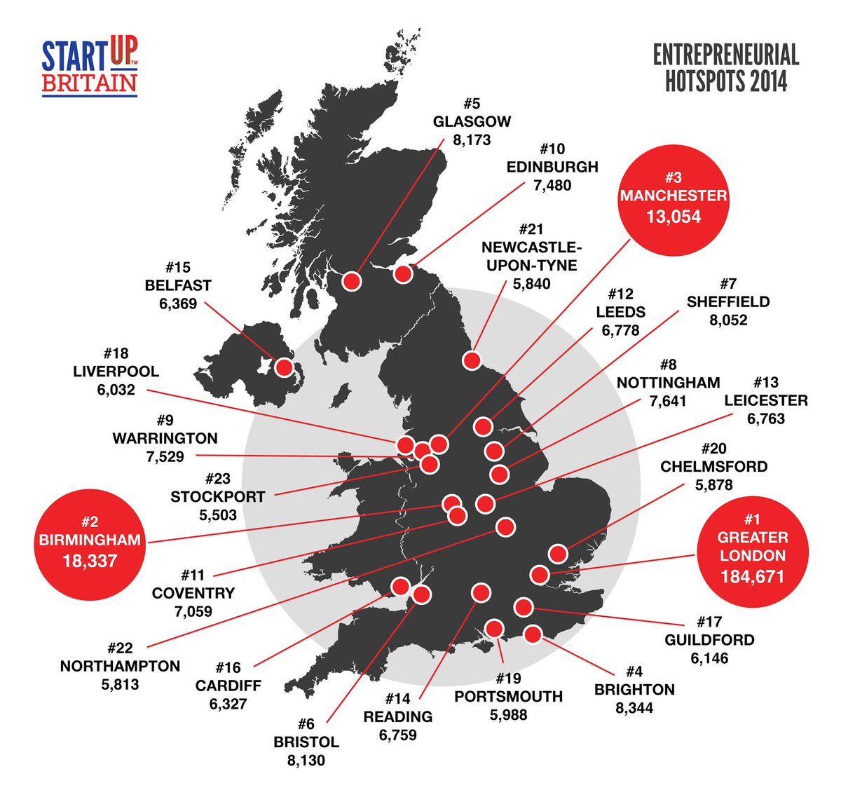 New figures reveal record breaking year for start-ups! Download the full data set & map here: http://t.co/pDzWwPkhyV http://t.co/E8oNL7QHme