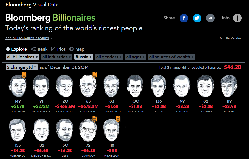 2014 was a rough year for Russia's richest men, who lost a combined $46+ billion dollars, per Bloomberg Billionaires http://t.co/46TODeAU7m