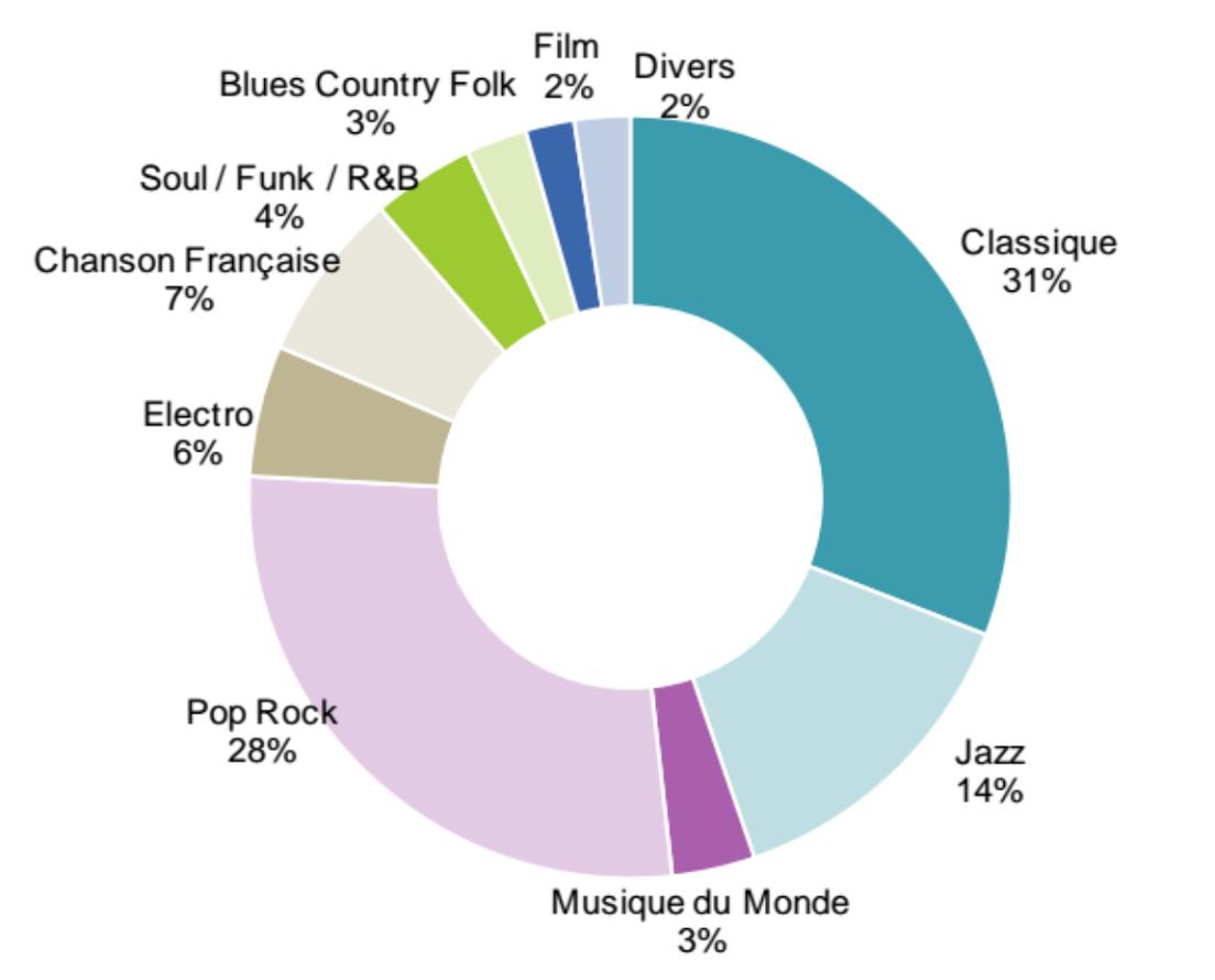 les gouts musicaux sur @qobuz, des cibles que l'on attend pas sur le streaming mais sensible à la qualité http://t.co/mVqo63OdtA