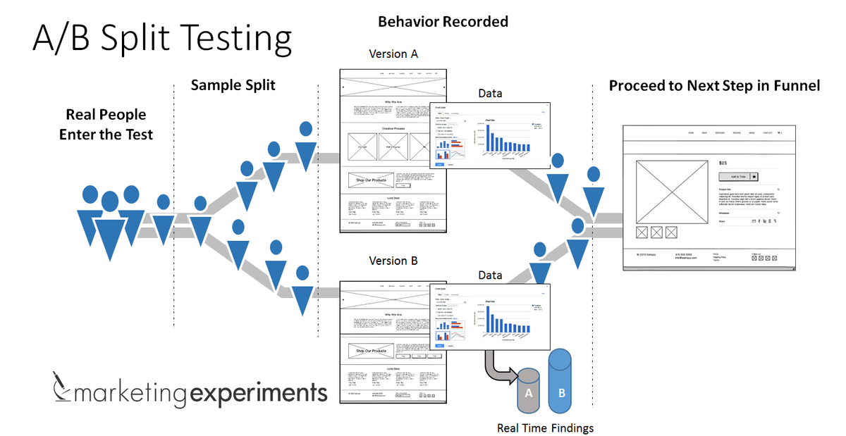 [Blog] A/B Testing: How to improve already effective #marketing (& win a #SherpaEmail ticket)  http://t.co/Cse8Fov1nZ http://t.co/ufrUtJzxr5