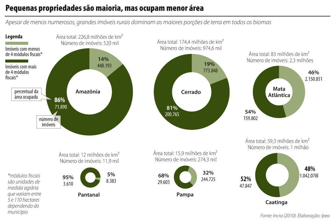 Latifúndios ocupam as maiores porções de terras em todos os biomas http://t.co/RMZ2gkOGGG