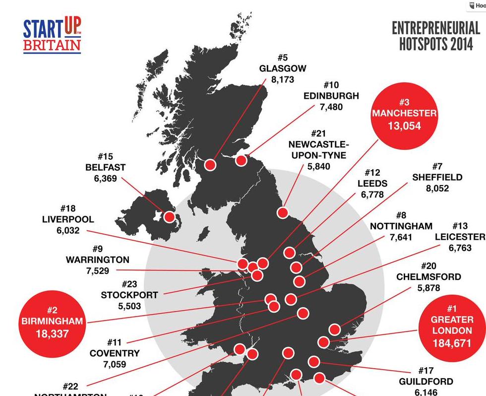 New figures from @StartUpBritain reveal record breaking year for UK startups.    #UKTech #BritishInnovation #UKSMEs http://t.co/sUwQlqg0k3