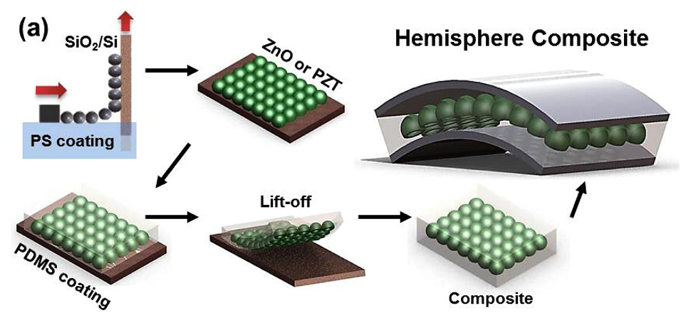 News from @laurie_winkless : Wearable self-powered motion sensor http://t.co/DZOPKIavpE http://t.co/SEIARdqHi7