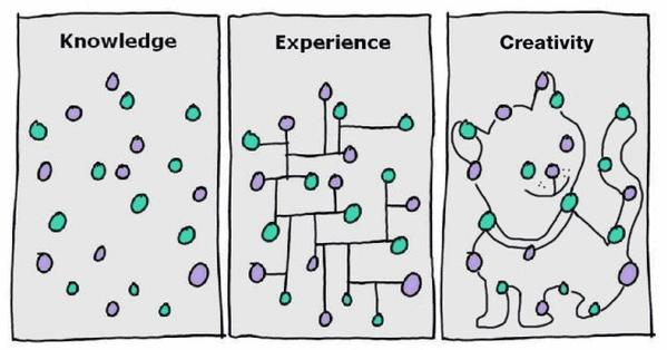 I love this: talk about 1000 words! knowledge-experience-creativity from @ValaAfshar (2nd try with pic) http://t.co/m7QbOiJfV8