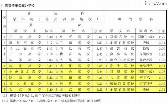 都立高校の志望予定調査…倍率最高は国際高校2.77倍。普通科では、男子が1位「戸山高校」2.3倍、女子が1位「小平高校」2.67倍となりました。 http://t.co/w4ibsKm0nt http://t.co/Zv01CWE5ur