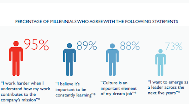 95% of #millennials work harder when they feel they contribute to the company's mission. http://t.co/S2iCUHFBSc http://t.co/bzivTkdwJH