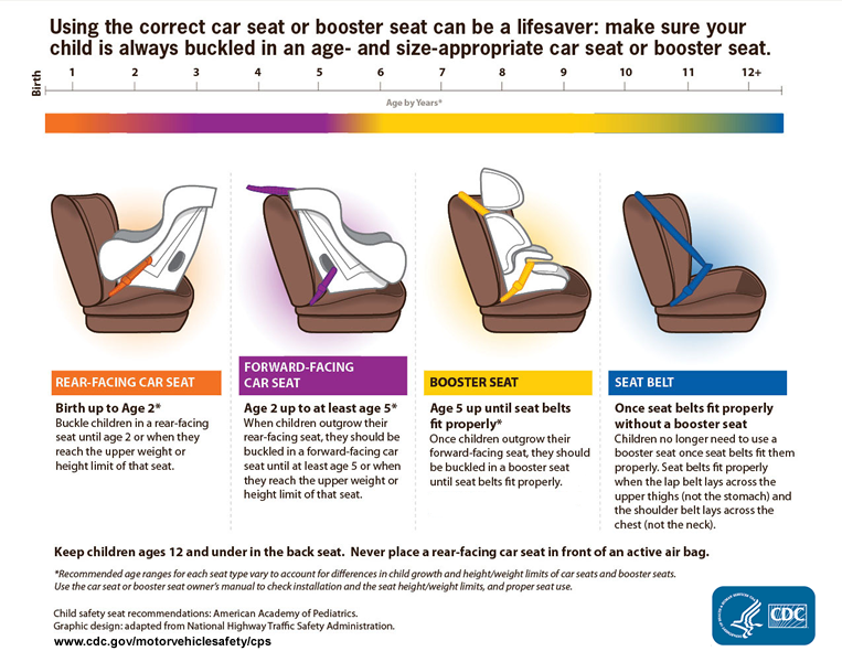 Using the proper car seat, booster seat, or seat belt can save lives. http://t.co/YgLvpoLkHI #childsafety http://t.co/veH027vKNW