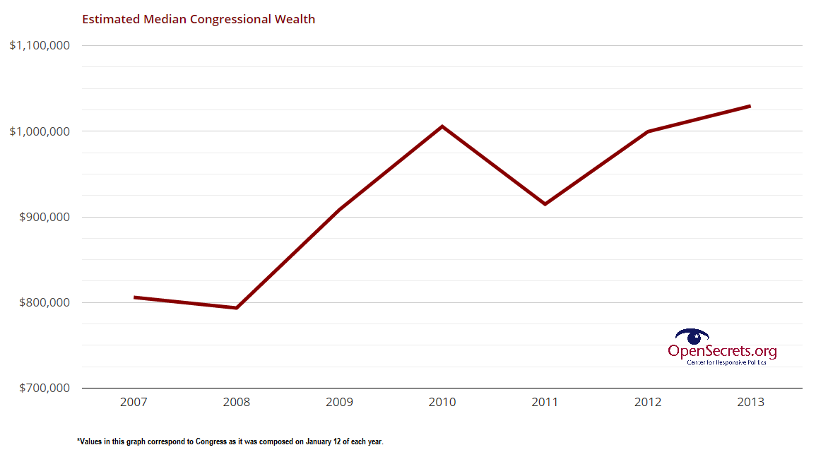 In terms of personal wealth, 1 member of Congress = 18 American households: http://t.co/ZWRk6lnPt3 via @OpenSecretsDC http://t.co/RKdVTCDazK