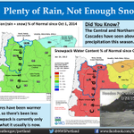 RT @NWSPortland: The Oregon Cascades have seen more precipitation than usual this season, but snowpack remains only 20-25% of normal. http:…