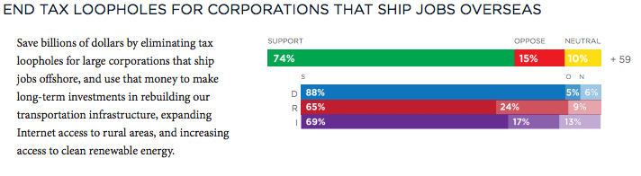 BoldProgressives.org (@BoldProgressive): POLL: Americans support ending tax loopholes for corporations that ship jobs overseas 74%-15%. #SOTU #UniteBlue http://t.co/IAEXMnETIw