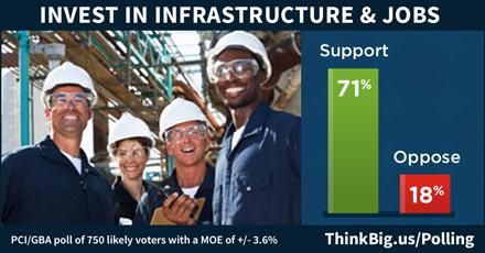BoldProgressives.org (@BoldProgressive): POLL: 71% of voters want massive $400B investment/yr in infrastructure jobs http://t.co/JQA0JzasJV #SOTU #UniteBlue http://t.co/YBmEvmsOjg