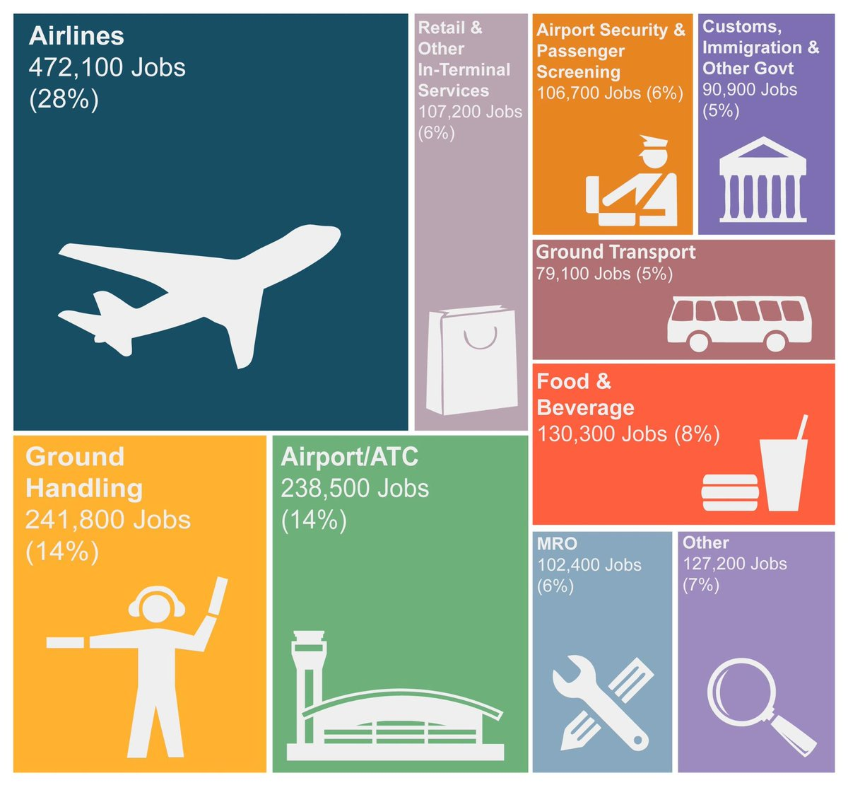 Check out the new study on the direct, indirect, induced & catalytic impacts of airports here
