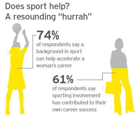 74% agree that background in sport can help accelerate a woman's leadership+career potential #WomenFastForward #WEF15 http://t.co/k9jNSFLUxa