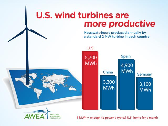 U.S. turbines are about twice as productive as those in China and Germany -- helping make America #1 in wind power http://t.co/hSAIBjtjjv