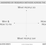 When to use which user experience research methods http://t.co/5sVvFUmIQe #producttank #ux http://t.co/qdNH7f38M1