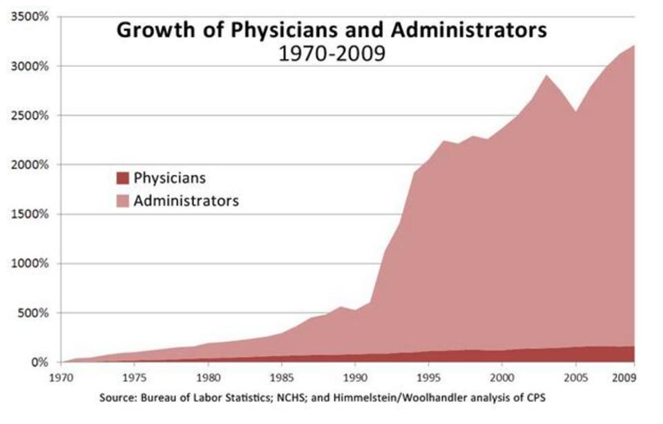 The growth of the healthcare bureaucracy.  Wow. http://t.co/fwrT7a2EBG