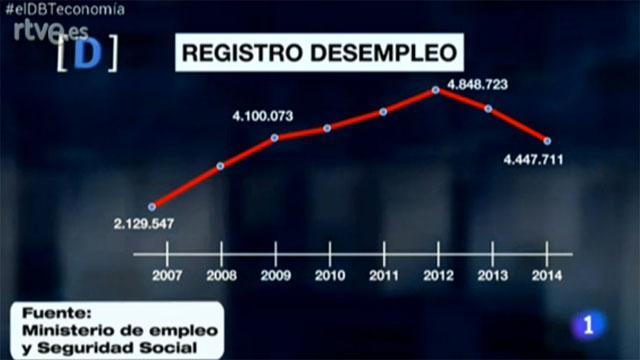 Estos son algunos datos sobre el paro, a la espera de los datos de la EPA http://t.co/aE2Bc2BMeI  #elDBTeconomía http://t.co/sfin3WnwOu