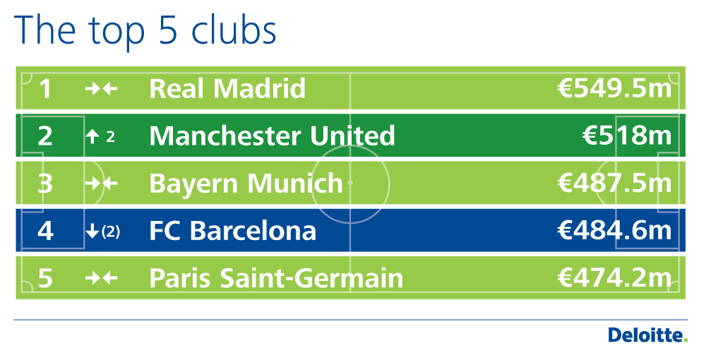 See the top 20 football clubs by revenue in the Deloitte Football Money League http://t.co/kZ2SudTajm #DFML15 http://t.co/pO6ElTTnfa