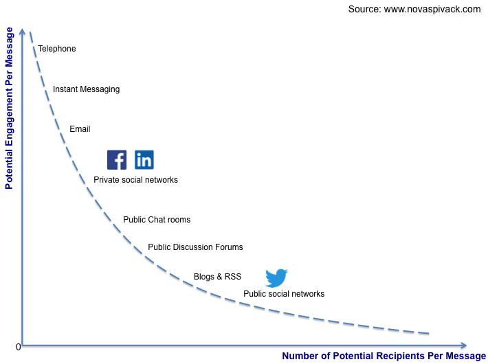 Why Twitter's Engagement Has Fallen? http://t.co/JESQV4PN5Z http://t.co/laiRraqE9l