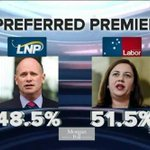 """""""@Qldaah: #qldvotes Its a Palaslide! Preferred Premier @AnnastaciaMP http://t.co/fkMnLsCixX""""what a lovely set of figures."""