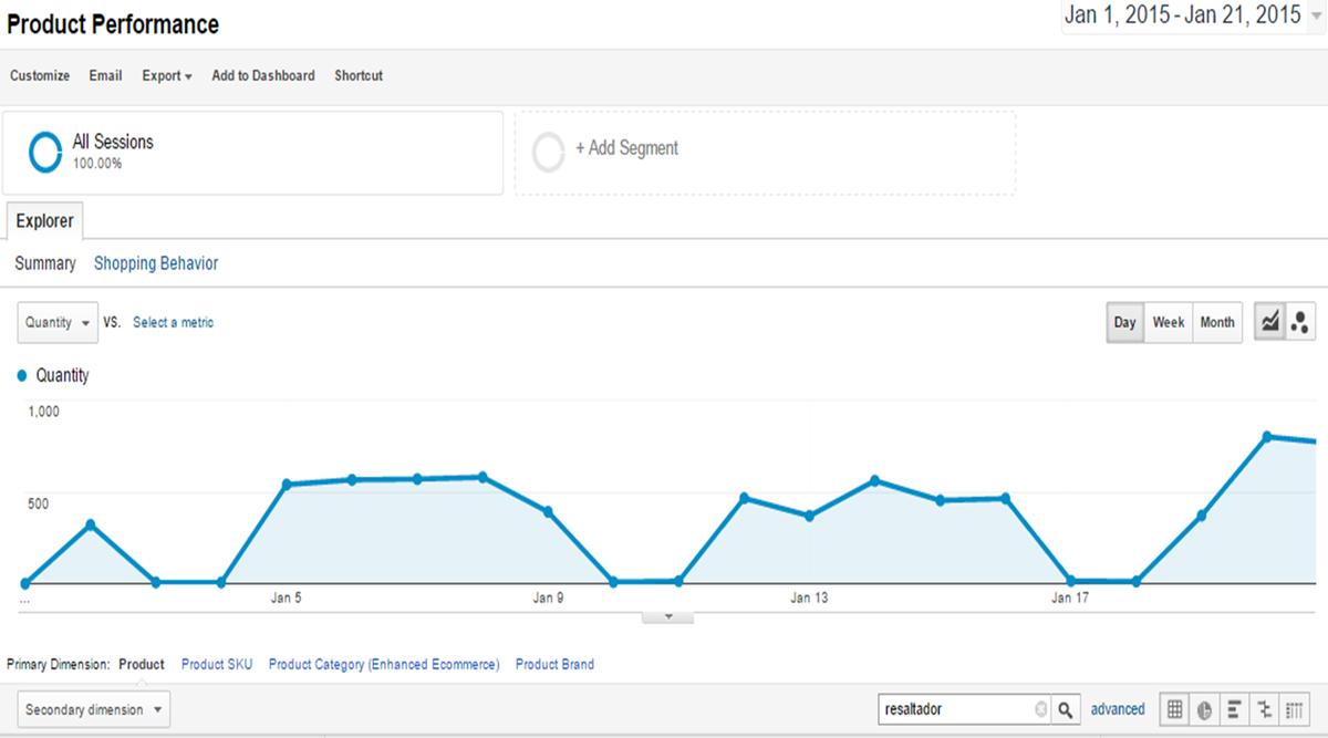 Tuvimos un pico de ventas de resaltadores el martes en @StaplesAR, interesante, no? @AleKoser http://t.co/PCq7A68br4