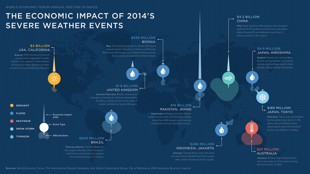 Global view of the economic impact of severe weather in 2014, visualized http://t.co/Cc6z2TvMUS via @qz http://t.co/lP9HcugBzw