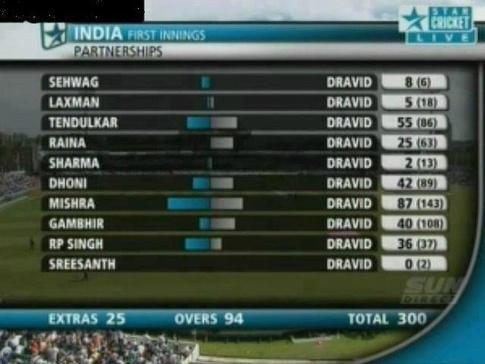 Happy birthday Rahul Dravid!