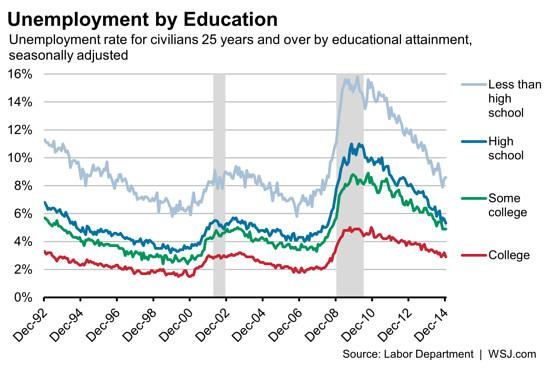 Unemployment for those without a HS diploma: 8.6%. II Unemployment for college grads: 2.9%. I via @WSJ http://t.co/VvWxazAetI