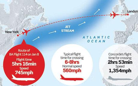 Jet stream blasts BA plane across Atlantic in record time - via @Telegraph http://t.co/7O0K8YsPIs http://t.co/oP1g7Mt2l5