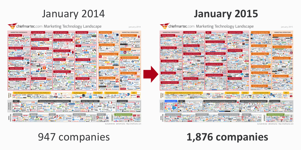 Marketing Technology Landscape Supergraphic (2015) -- wow:1,876 companies! http://t.co/OZ7N5LpNKK http://t.co/kOYvN2bMIs
