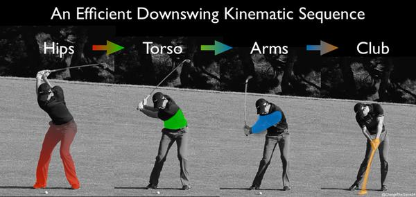 The transfer of energy from the ground to club is key to an efficient swing. Great illustration from @ChangeTheGame54 http://t.co/Paa2g9QBWK
