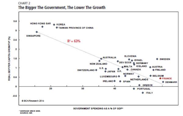 The bigger the government, the lower the growth. via @JohnFMauldin $$ http://t.co/6krtXIdGqH