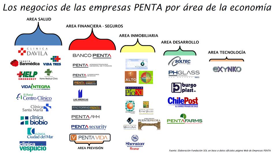 RT @lafundacionsol: Esta es la dimensión completa del Holding Empresas #PENTA y sus intereses al momento de financiar Campañas Políticas http://t.co/swxN6vfdv1