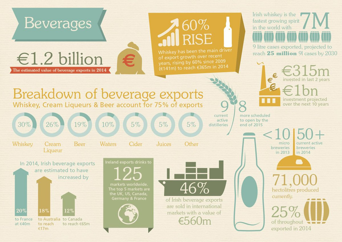 Have you heard that #IrishWhiskey is the fastest growing spirit in the world. #IrishFoodExports #infographic http://t.co/MWRczhd4Za