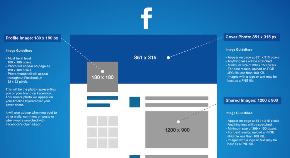 Die Bildgrößen für #Facebook, #Twitter, #Instagram, usw... gesammelt in einer Infografik: http://t.co/lTwdXScehV http://t.co/ytPz7RxPlW
