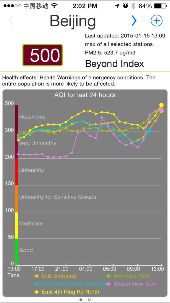"""There you have it. We are now """"Beyond Index"""" in terms of Beijing air pollution http://t.co/lJgQR5X7hR"""