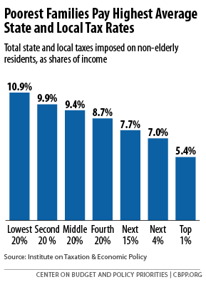 Why are the poorest families paying the highest avg. tax rate? http://t.co/YCVJjpmL0P http://t.co/EnjM3rNjTO