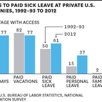 There's a significant divide in terms of who gets paid sick leave  http://t.co/GYcLVUvBX1 http://t.co/wDMXFqEKm4