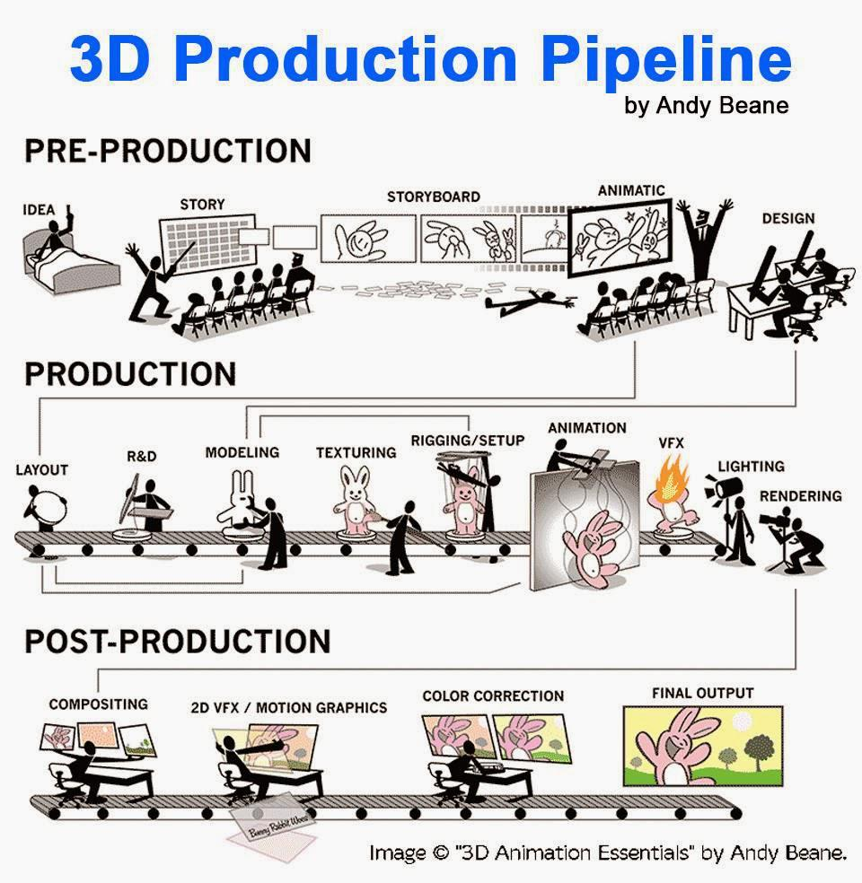 A fun way to explain the production pipeline to anyone from 3D Animation Essentials author, Andy Beane! http://t.co/TfsIj1day2