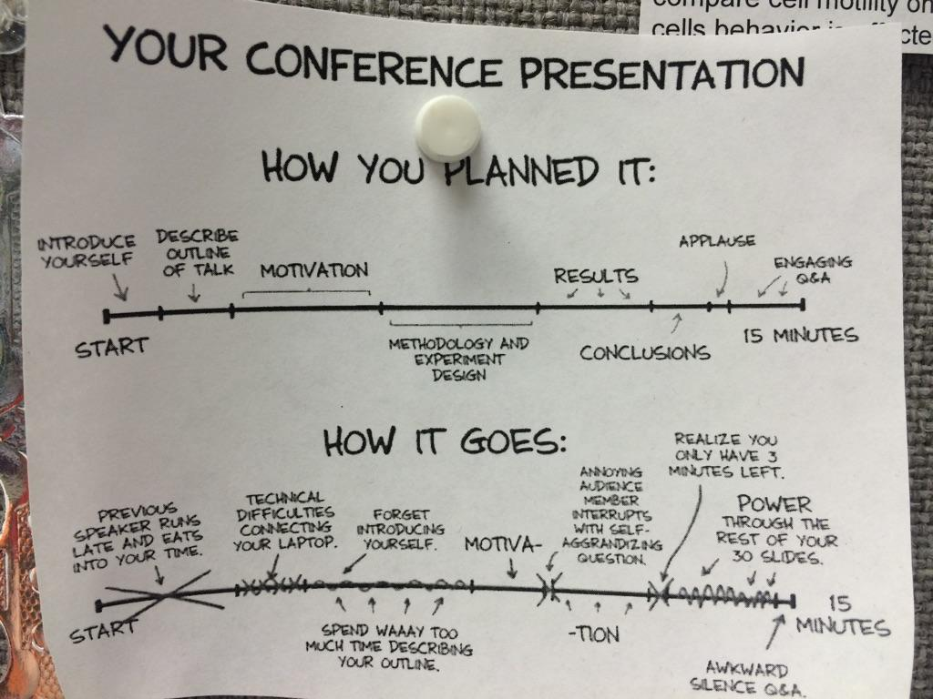 Conference talks. RT @EvanDotPro: My girlfriend just sent me this. It's hanging up in her lab. Sad but often true. http://t.co/XyHCT1su0r