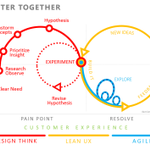 From new needs to working solution, through #DesignThinking #LeanUX and #Agile http://t.co/rIBdVlHHGe MT @JamieSkella #ux #cx