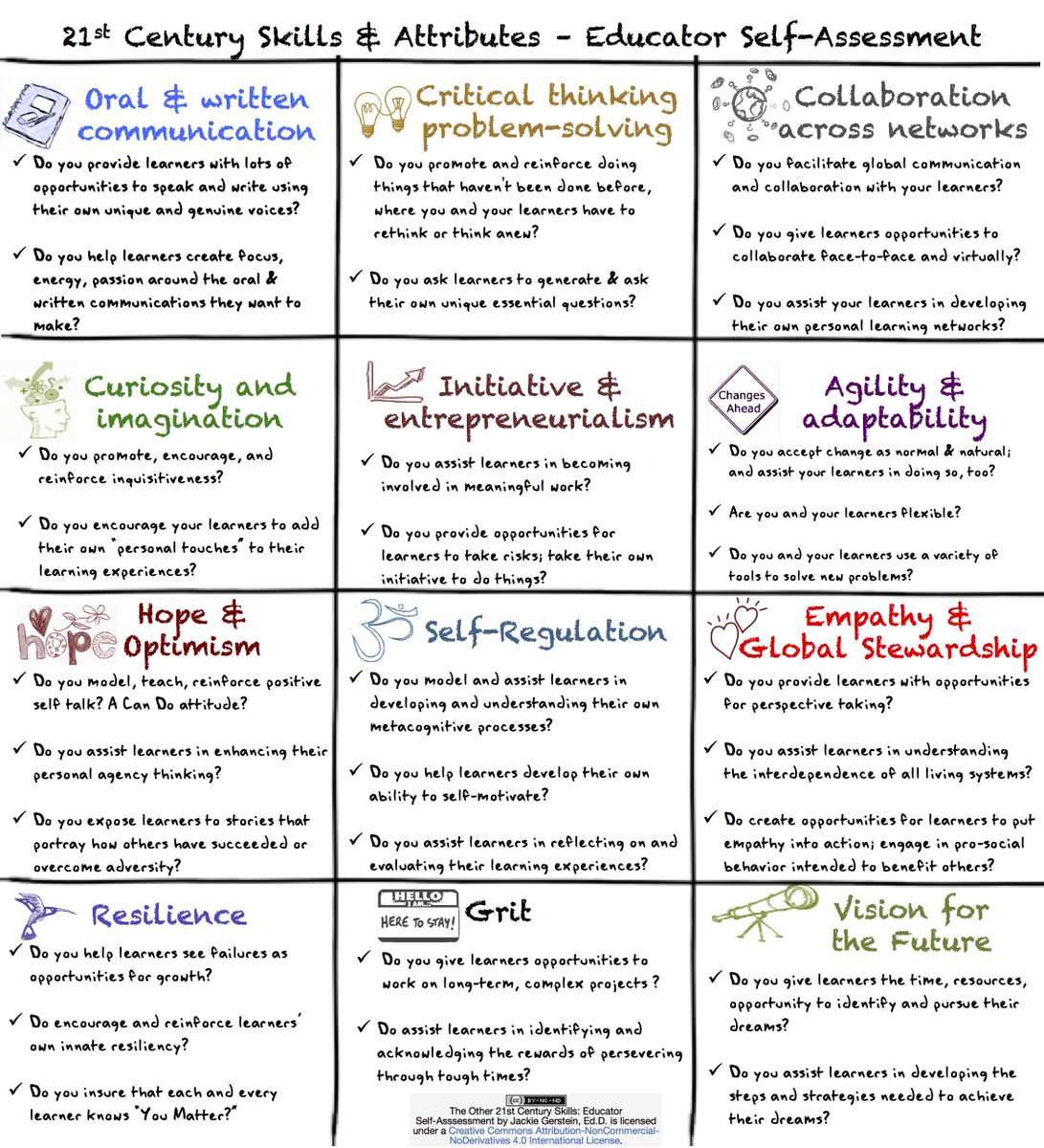 New: The Other 21st Century Skills: Educator Self-Assessment http://t.co/lI1f1nkUfi #edchat #sel http://t.co/0NtWSvfdtQ