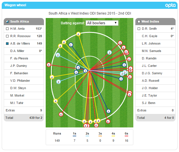 16 - AB de Villiers hit 16 sixes in his 149, the joint-most in an ODI innings. Here is his wagon wheel. Smashed. http://t.co/0CKK18UzCY