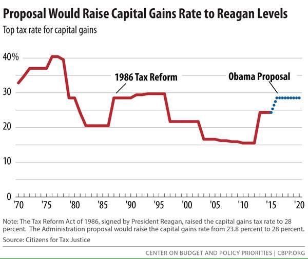 President Obama's reforms would raise the top capital gains #tax rate to Reagan-era levels: http://t.co/pT4VDf1XLF http://t.co/JTPljUudMb