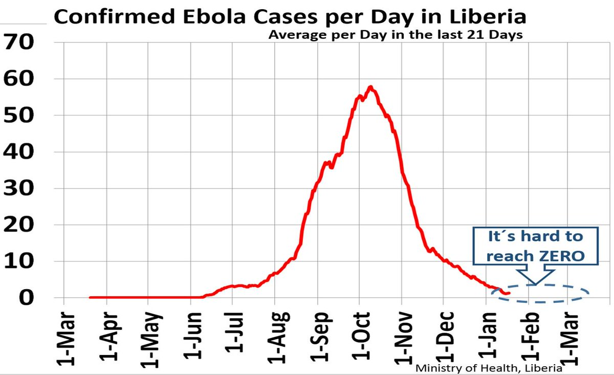 "Ebola ""under control"" = 42 days with 0 cases. Liberia now = 1 case/day. A skilled team keeps pushing the curve down! http://t.co/4gUkHdFImw"