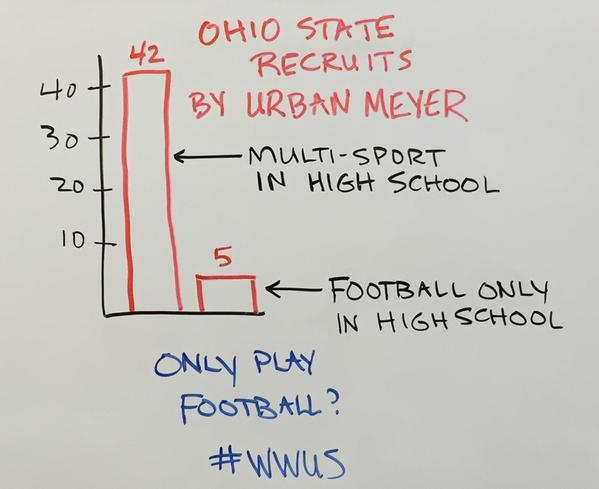 ".@James_Escarcega: Here is a message from Urban Meyer and OSU Football to those that ""specialize"" in sport! http://t.co/8DREftW6bG"