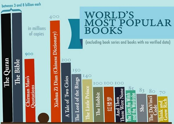 World S Most Popular Books Authors Books Edu In Scoopnest Com