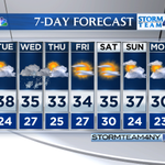 Your updated 7day forecast is here #nyc! #snow is possible Wednesday/Wednesday night, stay tuned! http://t.co/g1BOqVCh5o